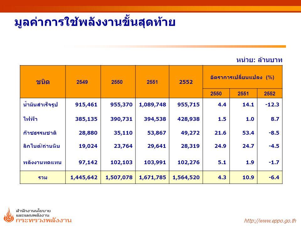 http://www.eppo.go.th มูลค่าการใช้พลังงานขั้นสุดท้าย หน่วย : ล้านบาท ชนิด 2549 2550 25512552 อัตราการเปลี่ยนแปลง (%) 255025512552 น้ำมันสำเร็จรูป915,4
