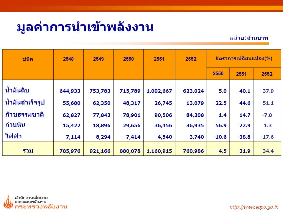 http://www.eppo.go.th มูลค่าการส่งออกพลังงาน หน่วย : ล้านบาท ชนิด2549255025512552 อัตราการเปลี่ยนแปลง ( %) 255025512552 น้ำมันดิบ 56,83545,81256,57526,490-19.423.5-53.2 น้ำมันสำเร็จรูป 160,926159,077260,384205,286-1.163.7-21.2 ไฟฟ้า 1,7302,1072,2533,36521.86.949.4 รวม 219,491206,995319,212235,141-5.754.2-26.3
