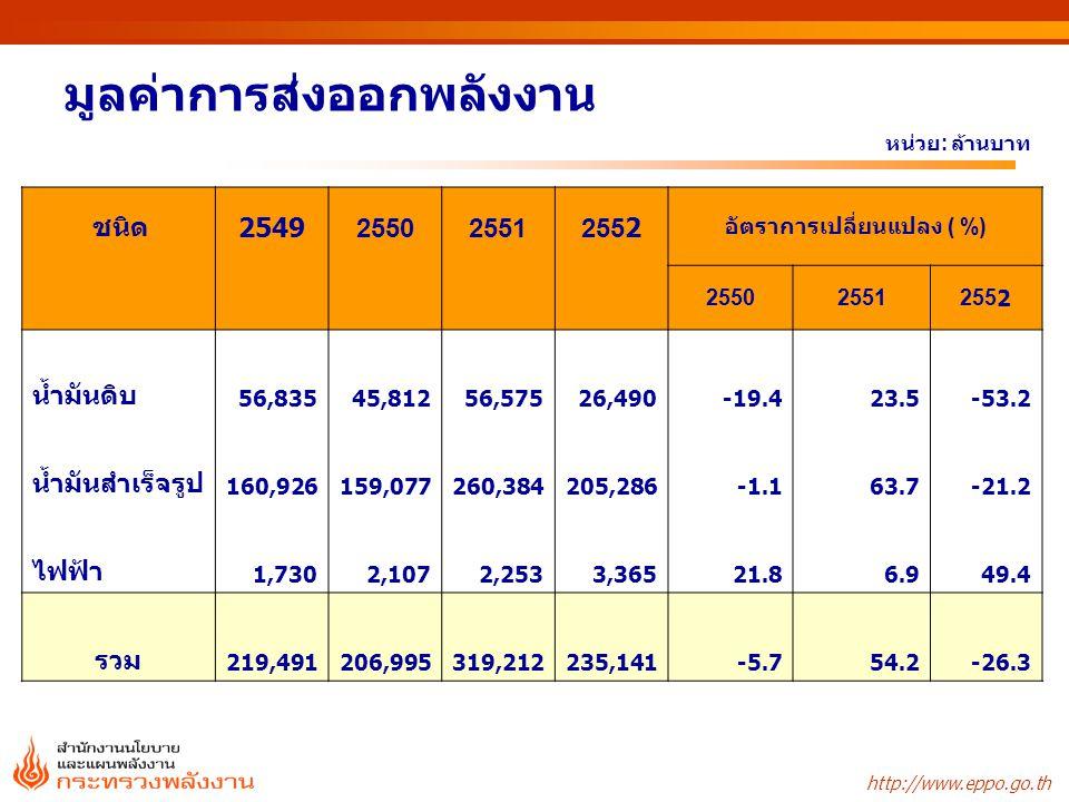 ประมาณการใช้พลังงานเชิงพาณิชย์ขั้นต้น 254825492550255125522553f การใช้1,5201,5451,604 1,6181,6621,717 น้ำมัน689674667 634643654 ก๊าซธรรมชาติ566579615 648682710 ลิกไนต์/ถ่านหิน232248279 301303312 พลังน้ำ/ไฟฟ้านำเข้า334443363543 อัตราการเปลี่ยนแปลง (%) การใช้4.81.63.80.92.53.3 น้ำมัน0.4-2.3-5.01.11.7 ก๊าซธรรมชาติ9.22.36.25.44.94.1 ลิกไนต์/ถ่านหิน8.46.912.87.70.72.9 พลังน้ำ/ไฟฟ้านำเข้า2.435.2-2.5-17.4-1.423.8 หน่วย : เทียบเท่าพันบาร์เรลน้ำมันดิบต่อวัน