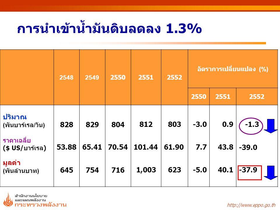 http://www.eppo.go.th การใช้น้ำมันสำเร็จรูป หน่วย : พันบาร์เรลต่อวัน ** ไม่รวมการใช้ LPG ที่ใช้เป็น Feed stocks ในปิโตรเคมี ชนิด2549255025512552 อัตราการเปลี่ยนแปลง (%) 2549255025512552 เบนซิน124126122130-0.41.6-2.95.6 ธรรมดา 91798174 4.53.3-8.4-0.4 พิเศษ46454856-7.9-1.17.015.0 -แก๊สโซฮอล์2026425383.428.162.523.8 -95251963-34.3-24.7-69.1-48.0 ก๊าด0.3 -7.4-7.5-13.712.5 ดีเซล317322304318-6.21.8-5.74.6 เครื่องบิน788580765.29.1-5.9-4.4 น้ำมันเตา10173 5647-5.6-27.8-22.1-16.9 LPG** 8710011811916.214.517.40.9 รวม707 681690-1.6-0.0-3.61.3