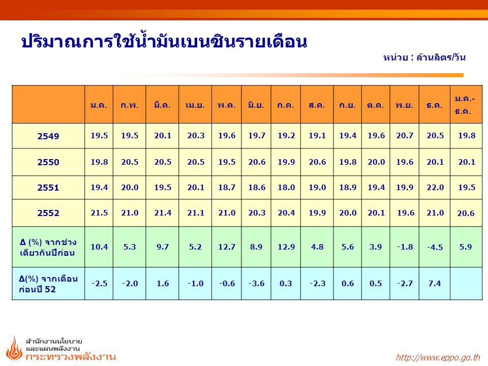 http://www.eppo.go.th ประมาณการใช้ก๊าซธรรมชาติรายสาขา หน่วย : ล้านลูกบาศก์ฟุต / วัน หมายเหตุ : ค่าความร้อน 1 ลูกบาศก์ฟุตเท่ากับ 1,000 บีทียู ชนิด254825492550255125522553f อัตราการเปลี่ยนแปลง (%) 2551 25522553f ผลิตไฟฟ้า 2,2422,2572,3462,4232,4352,4403.50.2 โรงแยกก๊าซ4915275725835999192.22.453.4 อุตสาหกรรม2582913473613874504.26.916.4 NGV6112477143194229.484.135.5 รวม 2,9973,0863,2883,4443,5643,9995.03.112.2