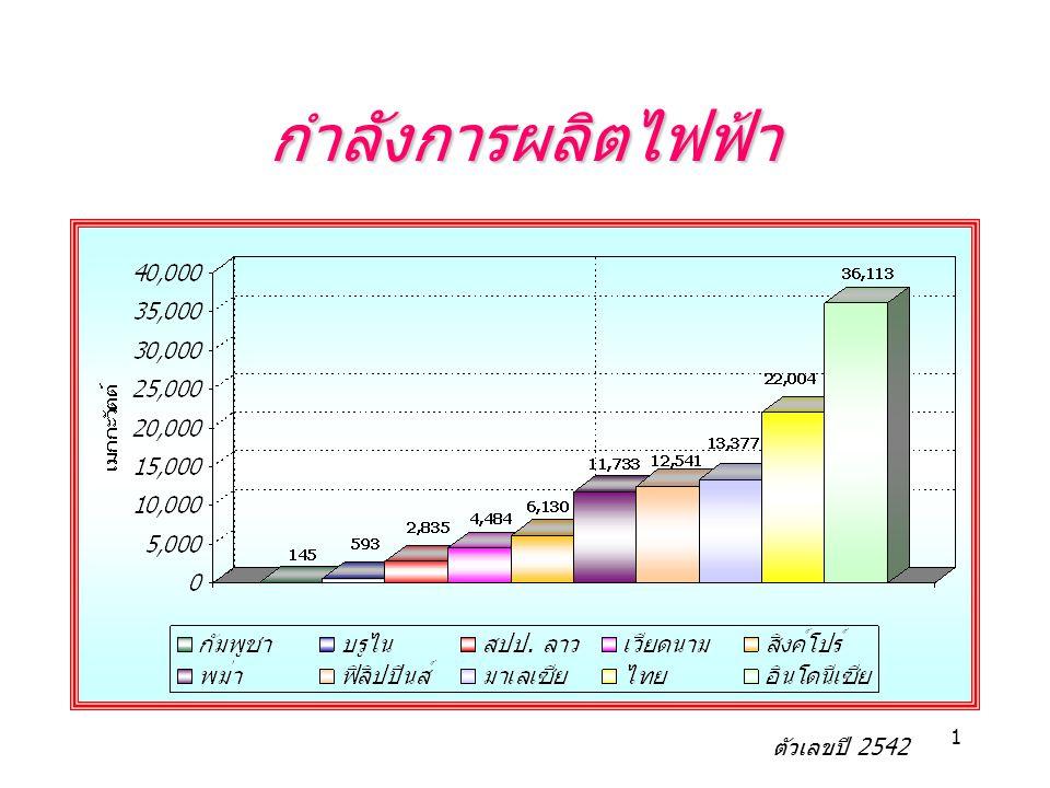 1 กำลังการผลิตไฟฟ้า ตัวเลขปี 2542