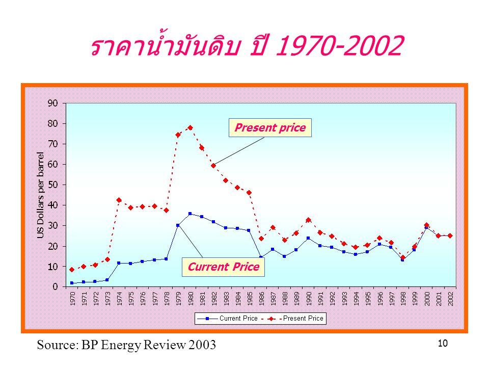 10 ราคาน้ำมันดิบ ปี 1970-2002 Present price Current Price Source: BP Energy Review 2003