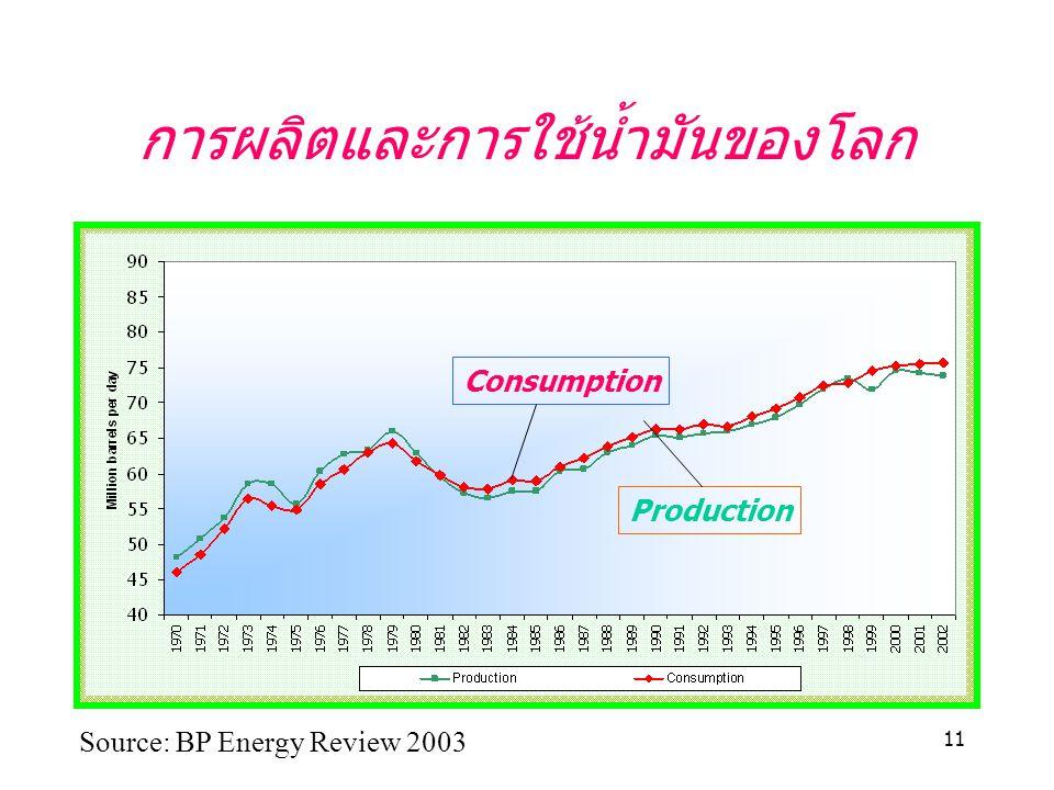 11 การผลิตและการใช้น้ำมันของโลก Consumption Production Source: BP Energy Review 2003