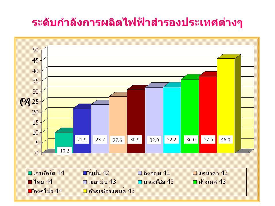 14 ระดับกำลังการผลิตไฟฟ้าสำรองประเทศต่างๆ 10.2 21.923.7 27.6 30.9 32.0 32.236.037.546.0