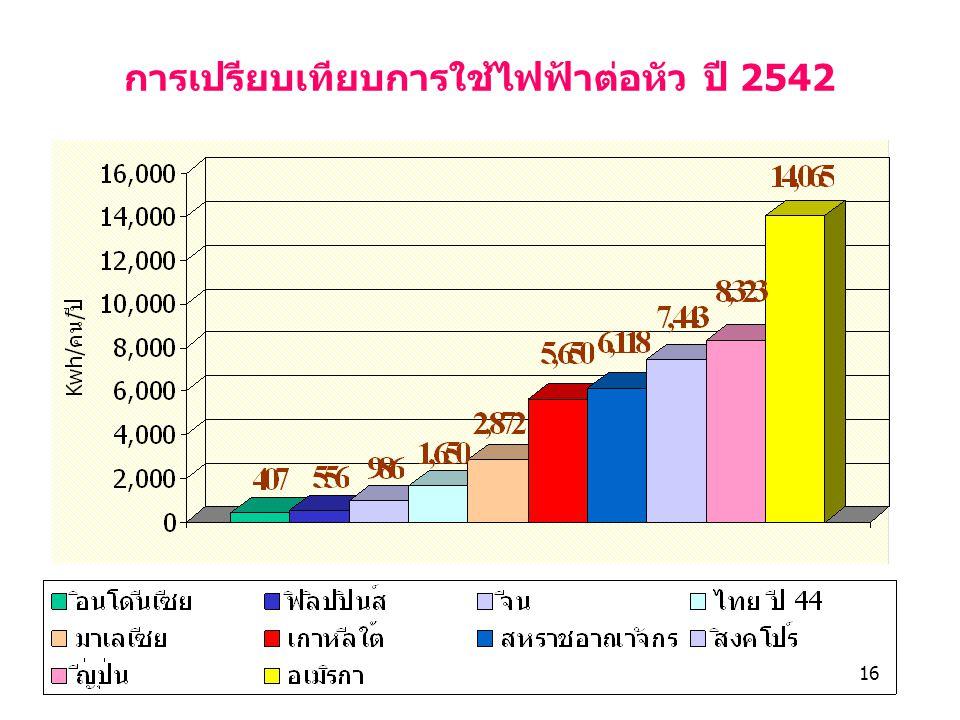 16 การเปรียบเทียบการใช้ไฟฟ้าต่อหัว ปี 2542