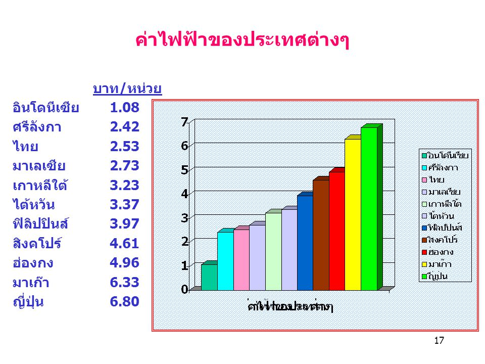 17 ค่าไฟฟ้าของประเทศต่างๆ บาท/หน่วย อินโดนีเซีย1.08 ศรีลังกา2.42 ไทย2.53 มาเลเซีย2.73 เกาหลีใต้3.23 ไต้หวัน3.37 ฟิลิปปินส์3.97 สิงคโปร์4.61 ฮ่องกง4.96