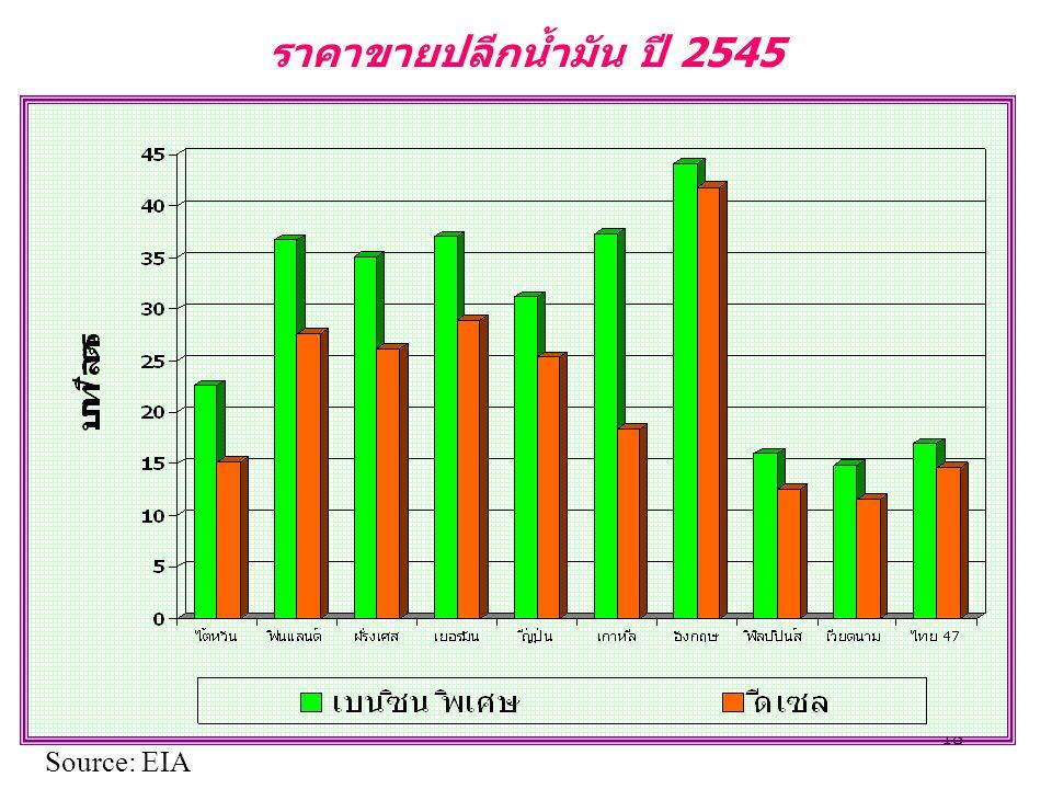 18 ราคาขายปลีกน้ำมัน ปี 2545 Source: EIA