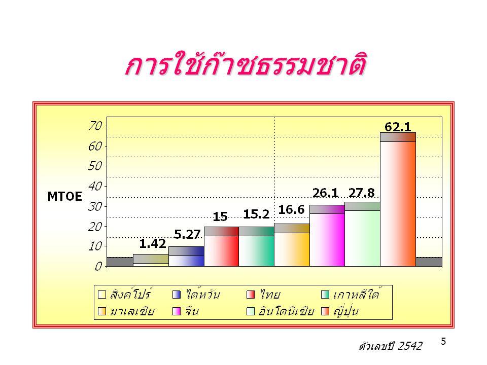 5 การใช้ก๊าซธรรมชาติ