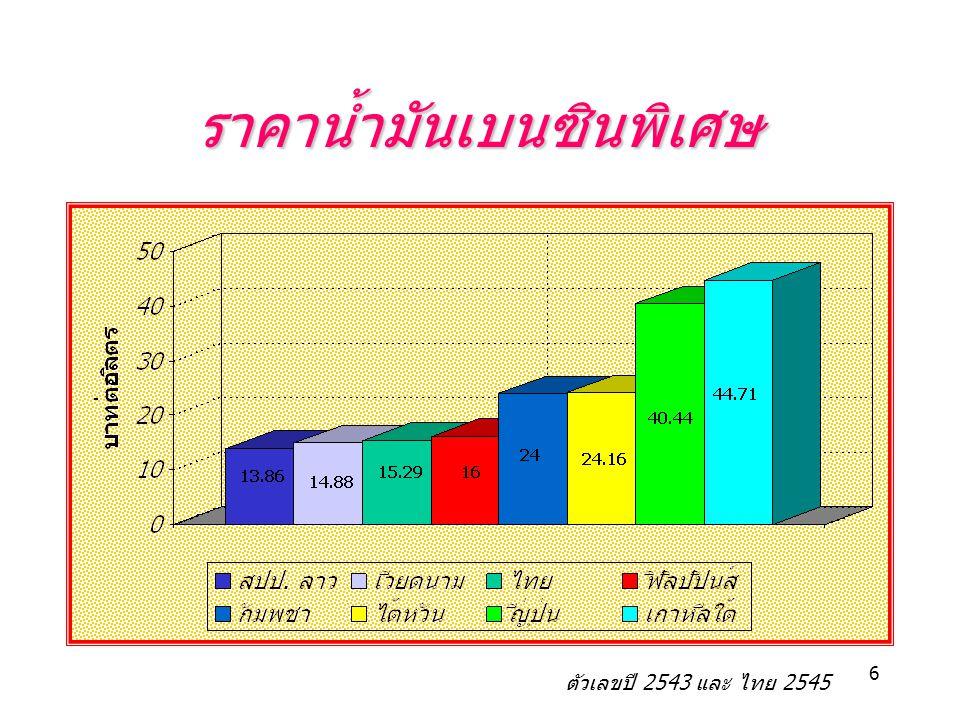 6 ราคาน้ำมันเบนซินพิเศษ ตัวเลขปี 2543 และ ไทย 2545