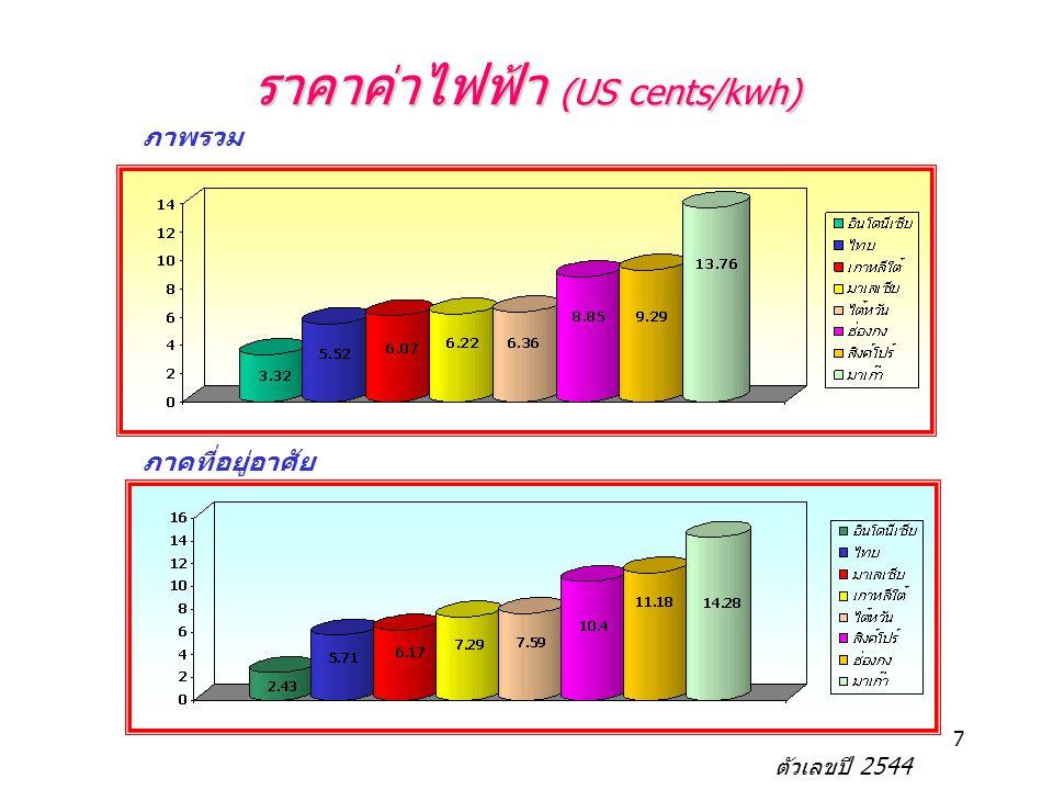 7 ราคาค่าไฟฟ้า (US cents/kwh) ภาคที่อยู่อาศัย ภาพรวม ตัวเลขปี 2544