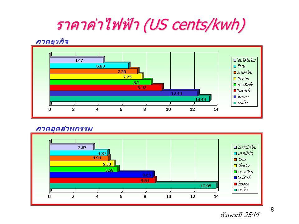 8 ราคาค่าไฟฟ้า (US cents/kwh) ภาคธุรกิจ ภาคอุตสาหกรรม ตัวเลขปี 2544