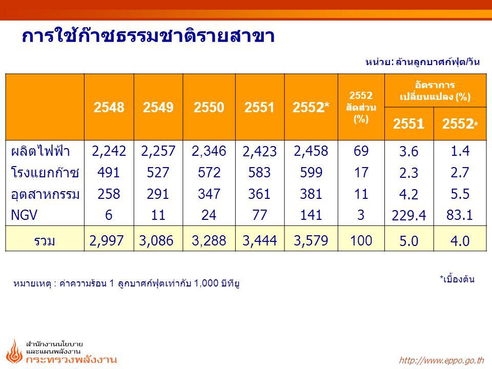 http://www.eppo.go.th 25482549255025512552* 2552 สัดส่วน (%) อัตราการ เปลี่ยนแปลง (%) 25512552 * ผลิตไฟฟ้า2,2422,2572,3462,4232,458693.61.4 โรงแยกก๊าซ491527572583599172.32.7 อุตสาหกรรม25829134736138114.25.5 NGV61124771413229.483.1 รวม2,9973,0863,2883,4443,5791005.04.0 การใช้ก๊าซธรรมชาติรายสาขา หน่วย : ล้านลูกบาศก์ฟุต / วัน * เบื้องต้น หมายเหตุ : ค่าความร้อน 1 ลูกบาศก์ฟุตเท่ากับ 1,000 บีทียู
