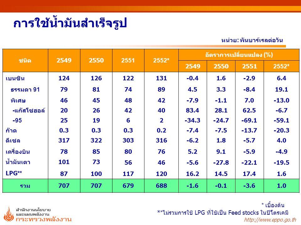 http://www.eppo.go.th การใช้น้ำมันสำเร็จรูป หน่วย : พันบาร์เรลต่อวัน ** ไม่รวมการใช้ LPG ที่ใช้เป็น Feed stocks ในปิโตรเคมี * เบื้องต้น ชนิด2549255025512552* อัตราการเปลี่ยนแปลง (%) 2549255025512552* เบนซิน124126122131-0.41.6-2.96.4 ธรรมดา 91798174894.53.3-8.419.1 พิเศษ46454842-7.9-1.17.0-13.0 -แก๊สโซฮอล์2026424083.428.162.5-6.7 -95251962-34.3-24.7-69.1-59.1 ก๊าด0.3 0.2-7.4-7.5-13.7-20.3 ดีเซล317322303316-6.21.8-5.74.0 เครื่องบิน788580765.29.1-5.9-4.9 น้ำมันเตา10173 5646-5.6-27.8-22.1-19.5 LPG** 8710011712016.214.517.41.6 รวม707 679688-1.6-0.1-3.61.0