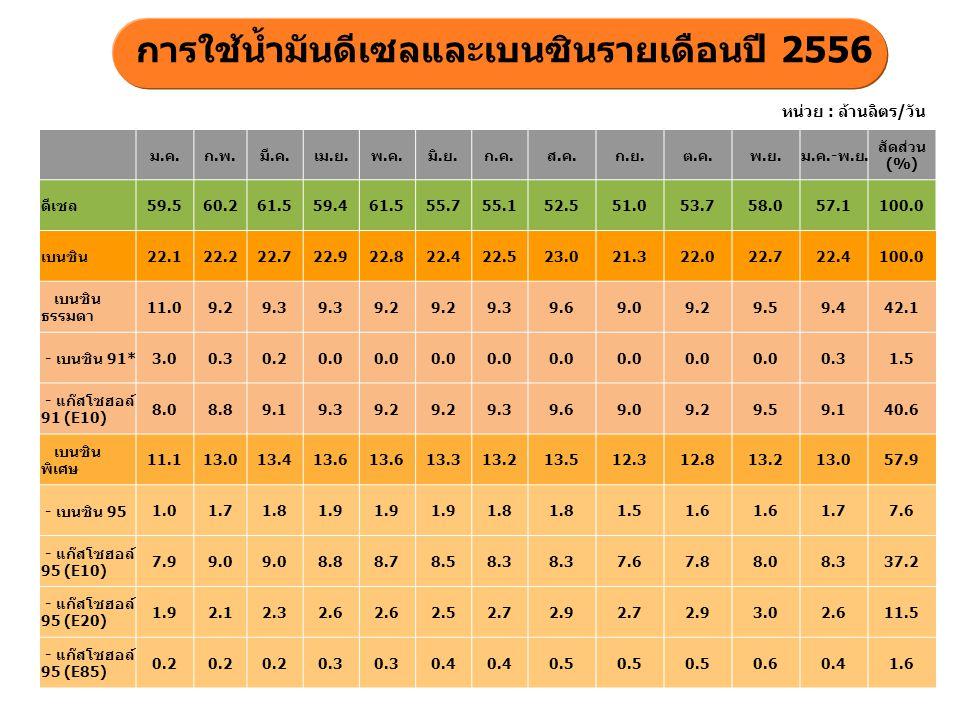การใช้น้ำมันดีเซลและเบนซินรายเดือนปี 2556 หน่วย : ล้านลิตร/วัน ม.ค.ก.พ.มี.ค.เม.ย.พ.ค.มิ.ย.ก.ค.ส.ค.ก.ย.ต.ค.พ.ย.ม.ค.-พ.ย. สัดส่วน (%) ดีเซล 59.560.261.5