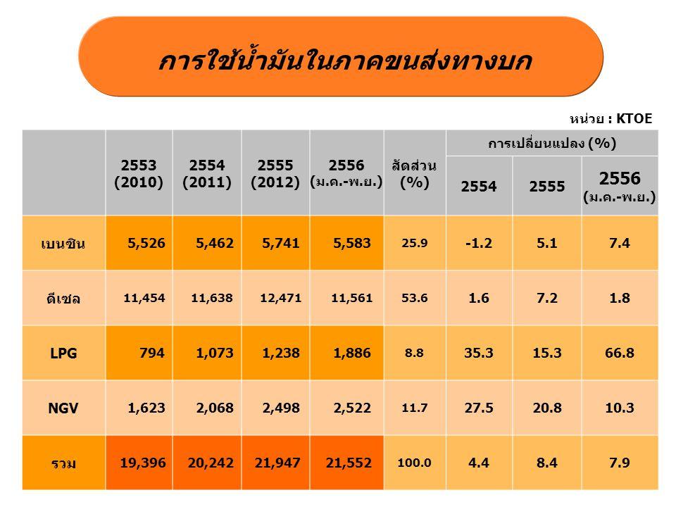 การใช้น้ำมันในภาคขนส่งทางบก หน่วย : KTOE 2553 (2010) 2554 (2011) 2555 (2012) 2556 (ม.ค.-พ.ย.) สัดส่วน (%) การเปลี่ยนแปลง (%) 25542555 2556 (ม.ค.-พ.ย.)