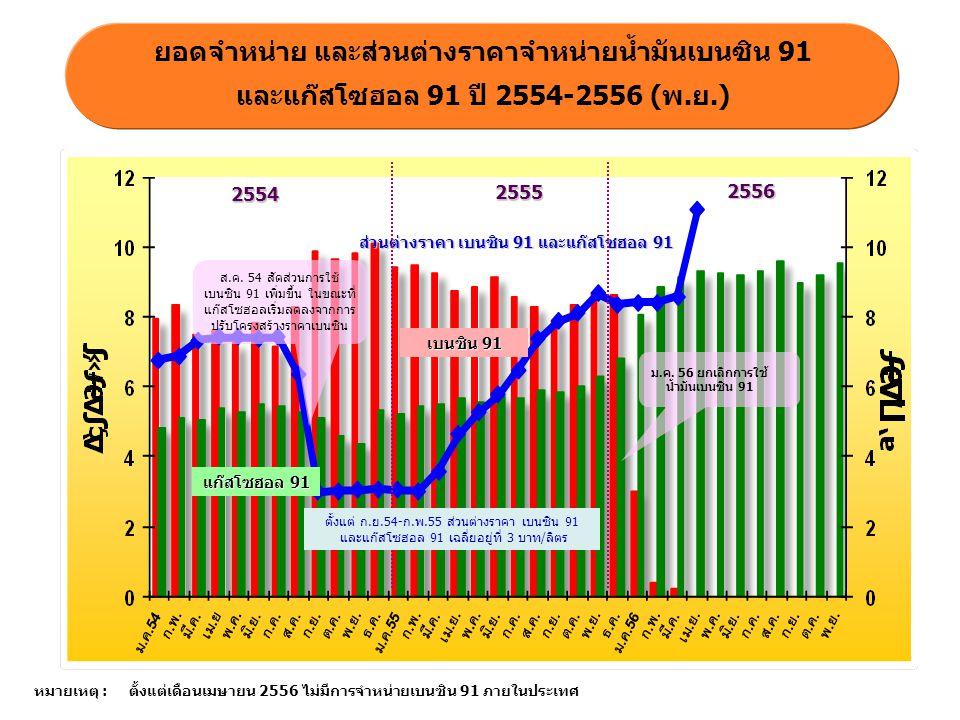 ยอดจำหน่าย และส่วนต่างราคาจำหน่ายน้ำมันเบนซิน 91 และแก๊สโซฮอล 91 ปี 2554-2556 (พ.ย.) ส่วนต่างราคา เบนซิน 91 และแก๊สโซฮอล 91 แก๊สโซฮอล 91 เบนซิน 91 ส.ค
