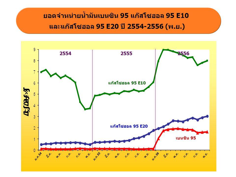 ยอดจำหน่ายแก๊สโซฮอลและราคาเฉลี่ย ปี 2554- 2556 (พ.ย.) 2554 ราคาเฉลี่ยแก๊สโซฮอล 25552556 แก๊สโซฮอล ธ.ค.