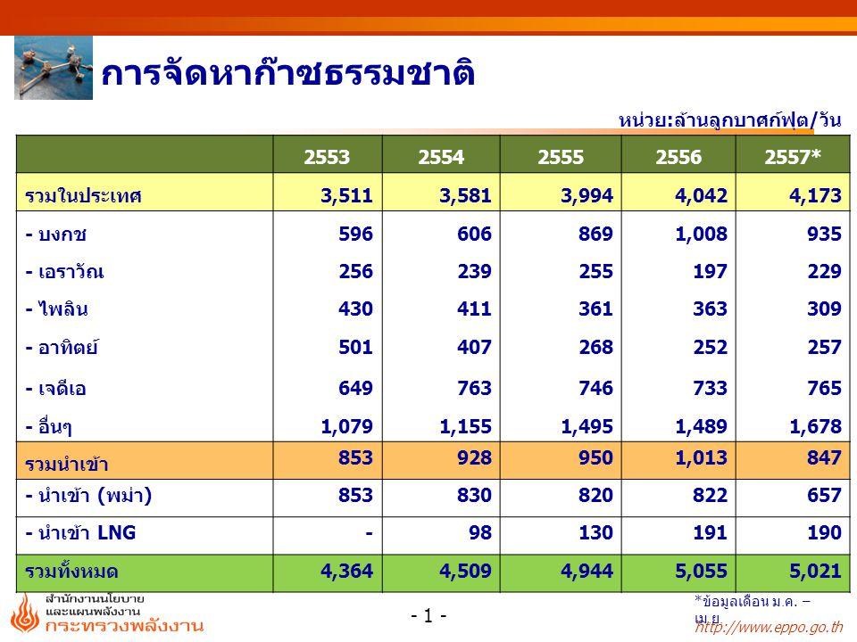 http://www.eppo.go.th หน่วย : % หน่วย : ล้านลูกบาศก์ฟุต/วัน การใช้ก๊าซธรรมชาติรายสาขา สัดส่วนการใช้ก๊าซธรรมชาติ สาขา25532554255525562557* ผลิตไฟฟ้า 2,7282,4762,670 2,6952,603 โรงแยกก๊าซ652867958 930918 อุตสาหกรรม 478569628 635631 รถยนต์ (NGV) 181231278 307315 รวม 4,0394,1434,534 4,5684,467 สาขา25532554255525562557* ผลิตไฟฟ้า686059 58 โรงแยกก๊าซ1621 202121 อุตสาหกรรม1214 รถยนต์ (NGV)456 77 รวม100 - 2 - * ข้อมูลเดือน ม.