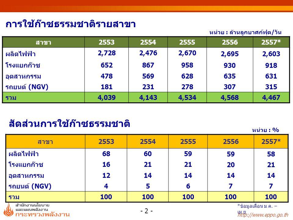 http://www.eppo.go.th หน่วย : % หน่วย : ล้านลูกบาศก์ฟุต/วัน การใช้ก๊าซธรรมชาติรายสาขา สัดส่วนการใช้ก๊าซธรรมชาติ สาขา25532554255525562557* ผลิตไฟฟ้า 2,