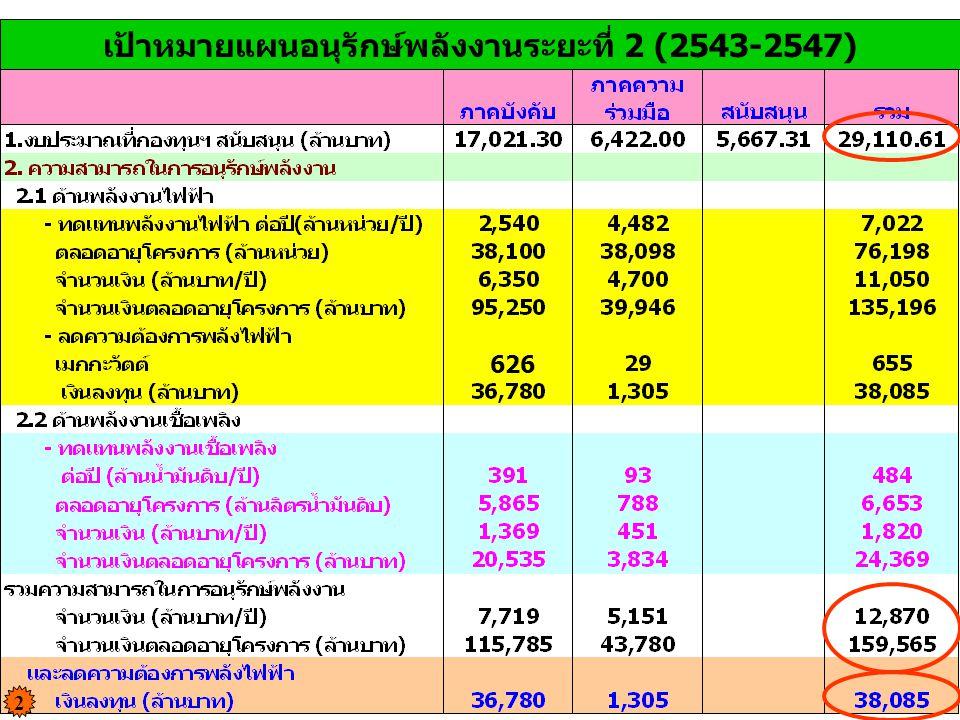 เป้าหมายแผนอนุรักษ์พลังงานระยะที่ 2 (2543-2547) 626 2
