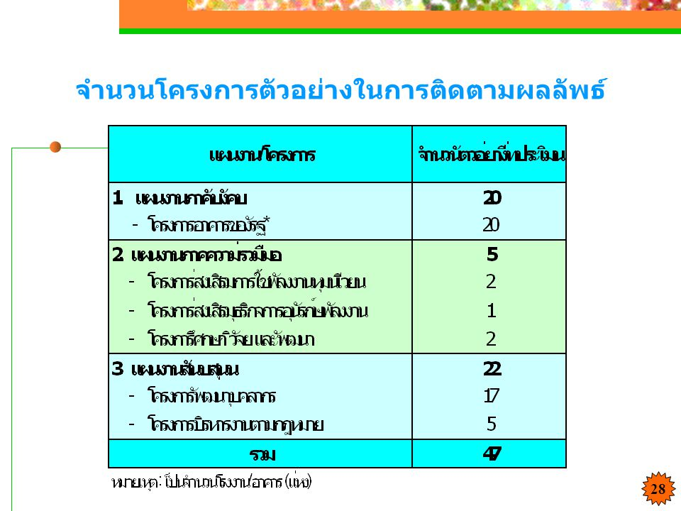 จำนวนโครงการตัวอย่างในการติดตามผลลัพธ์ 28