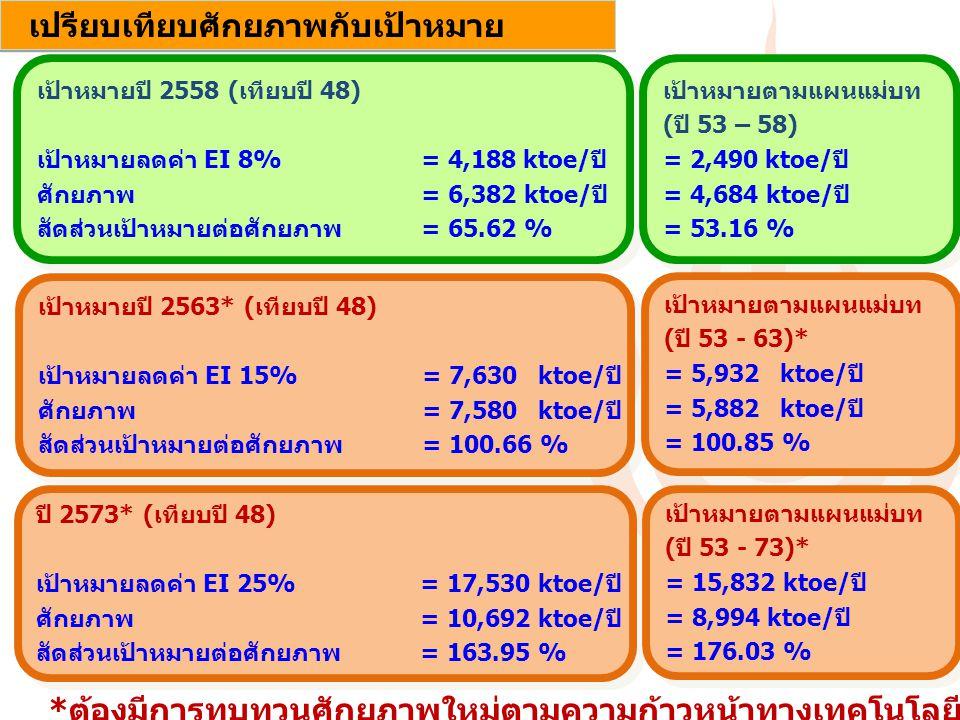 11 เป้าหมายปี 2558 (เทียบปี 48) เป้าหมายลดค่า EI 8%= 4,188 ktoe/ปี ศักยภาพ = 6,382 ktoe/ปี สัดส่วนเป้าหมายต่อศักยภาพ= 65.62 % เป้าหมายปี 2558 (เทียบปี