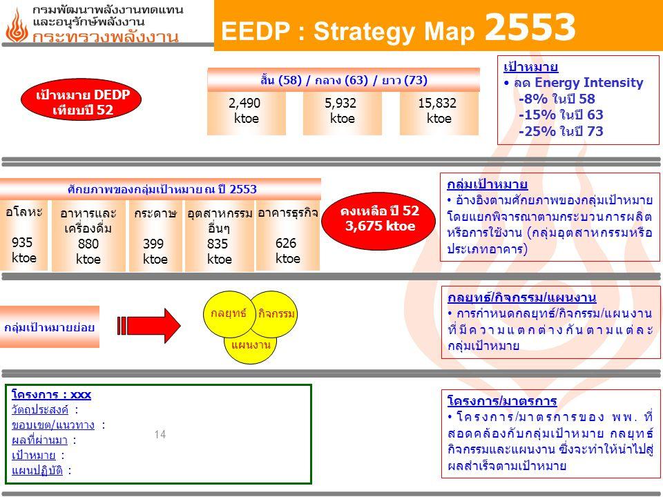 14 REDP : Strategy Map เป้าหมาย ลด Energy Intensity -8% ในปี 58 -15% ในปี 63 -25% ในปี 73 กลุ่มเป้าหมาย อ้างอิงตามศักยภาพของกลุ่มเป้าหมาย โดยแยกพิจารณ