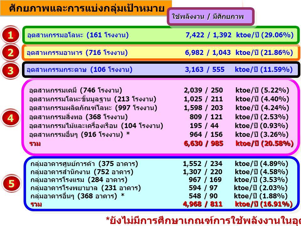 52143 ศักยภาพและการแบ่งกลุ่มเป้าหมาย อุตสาหกรรมเคมี (746 โรงงาน) 2,039 / 250 ktoe/ปี (5.22%) อุตสาหกรรมโลหะขั้นมูลฐาน (213 โรงงาน) 1,025 / 211 ktoe/ปี