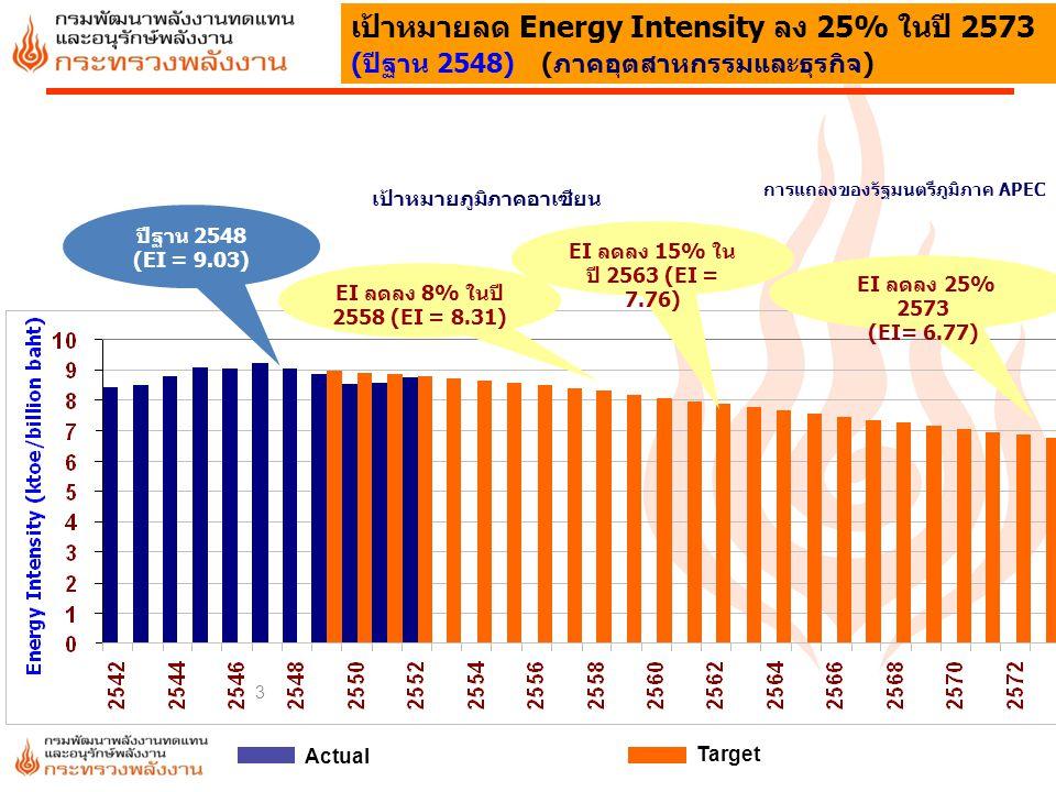 3 เป้าหมายลด Energy Intensity ลง 25% ในปี 2573 (ปีฐาน 2548) (ภาคอุตสาหกรรมและธุรกิจ) เป้าหมายภูมิภาคอาเซียน การแถลงของรัฐมนตรีภูมิภาค APEC Actual Targ