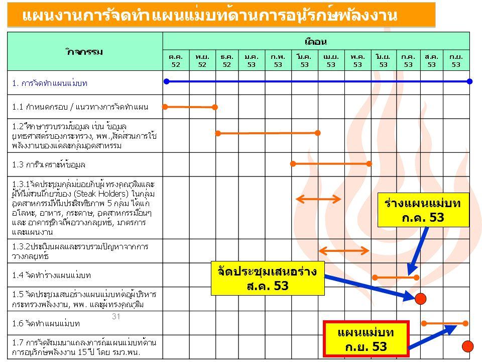 31 ร่างแผนแม่บท ก.ค. 53 จัดประชุมเสนอร่าง ส.ค. 53 แผนแม่บท ก.ย. 53