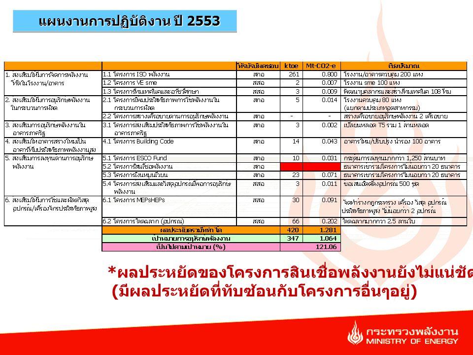 33 แผนงานการปฏิบัติงาน ปี 2553 * ผลประหยัดของโครงการสินเชื่อพลังงานยังไม่แน่ชัด ( มีผลประหยัดที่ทับซ้อนกับโครงการอื่นๆอยู่ )