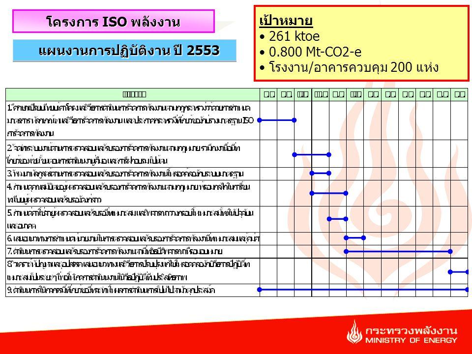 34 โครงการ ISO พลังงาน แผนงานการปฏิบัติงาน ปี 2553 เป้าหมาย 261 ktoe 0.800 Mt-CO2-e โรงงาน/อาคารควบคุม 200 แห่ง