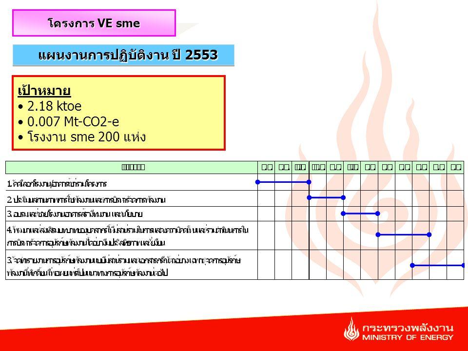 35 แผนงานการปฏิบัติงาน ปี 2553 โครงการ VE sme เป้าหมาย 2.18 ktoe 0.007 Mt-CO2-e โรงงาน sme 200 แห่ง