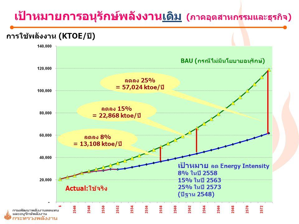 4 เป้าหมาย ลด Energy Intensity 8% ในปี 2558 15% ในปี 2563 25% ในปี 2573 (ปีฐาน 2548) Actual:ใช้จริง BAU (กรณีไม่มีนโยบายอนุรักษ์) การใช้พลังงาน (KTOE/