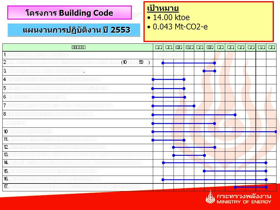 41 แผนงานการปฏิบัติงาน ปี 2553 โครงการ Building Code เป้าหมาย 14.00 ktoe 0.043 Mt-CO2-e