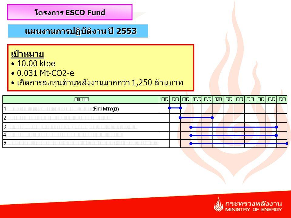 42 แผนงานการปฏิบัติงาน ปี 2553 โครงการ ESCO Fund เป้าหมาย 10.00 ktoe 0.031 Mt-CO2-e เกิดการลงทุนด้านพลังงานมากกว่า 1,250 ล้านบาท