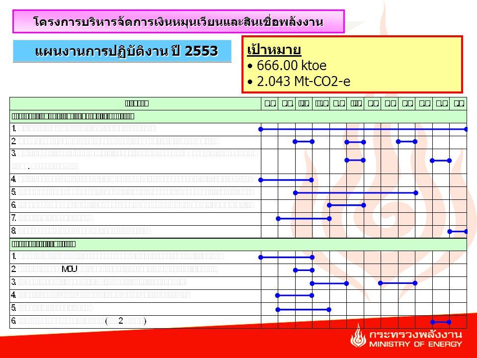 43 แผนงานการปฏิบัติงาน ปี 2553 โครงการบริหารจัดการเงินหมุนเวียนและสินเชื่อพลังงาน เป้าหมาย 666.00 ktoe 2.043 Mt-CO2-e