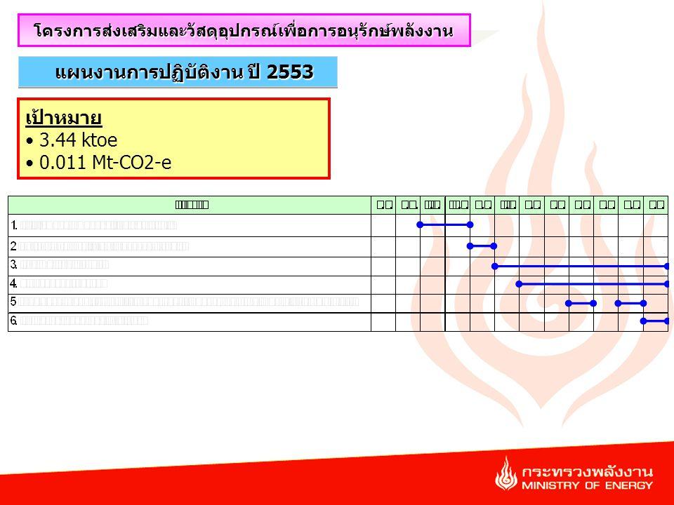 45 แผนงานการปฏิบัติงาน ปี 2553 โครงการส่งเสริมและวัสดุอุปกรณ์เพื่อการอนุรักษ์พลังงาน เป้าหมาย 3.44 ktoe 0.011 Mt-CO2-e