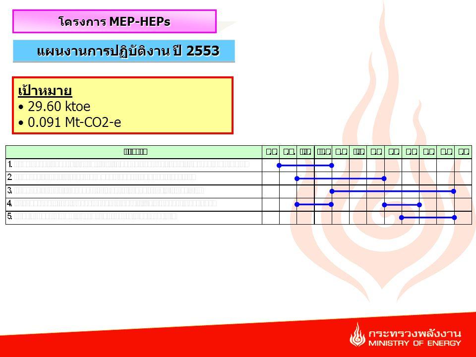 46 แผนงานการปฏิบัติงาน ปี 2553 โครงการ MEP-HEPs เป้าหมาย 29.60 ktoe 0.091 Mt-CO2-e