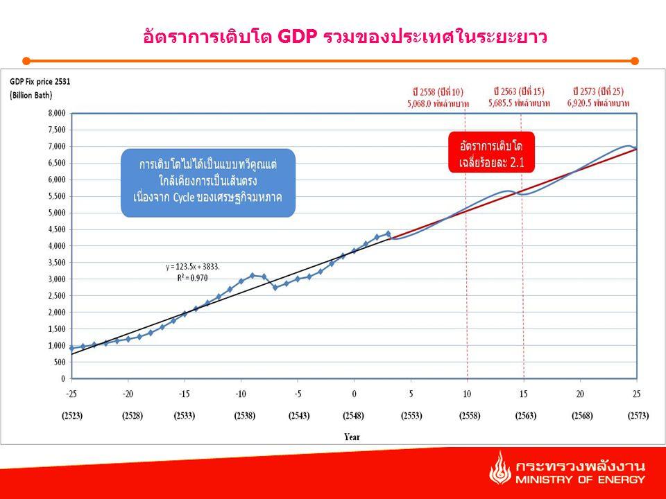 6 อัตราการเติบโต GDP รวมของประเทศในระยะยาว