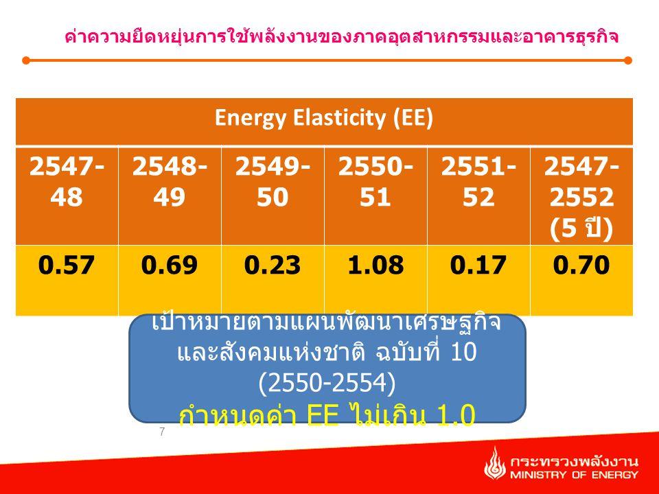 7 ค่าความยืดหยุ่นการใช้พลังงานของภาคอุตสาหกรรมและอาคารธุรกิจ Energy Elasticity (EE) 2547- 48 2548- 49 2549- 50 2550- 51 2551- 52 2547- 2552 (5 ปี ) 0.