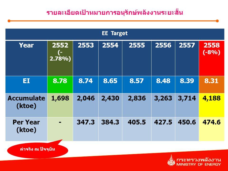 รายละเอียดเป้าหมายการอนุรักษ์พลังงานระยะสั้น EE Target Year2552 (- 2.78%) 255325542555255625572558 (-8%) EI8.788.748.658.578.488.398.31 Accumulate (kt