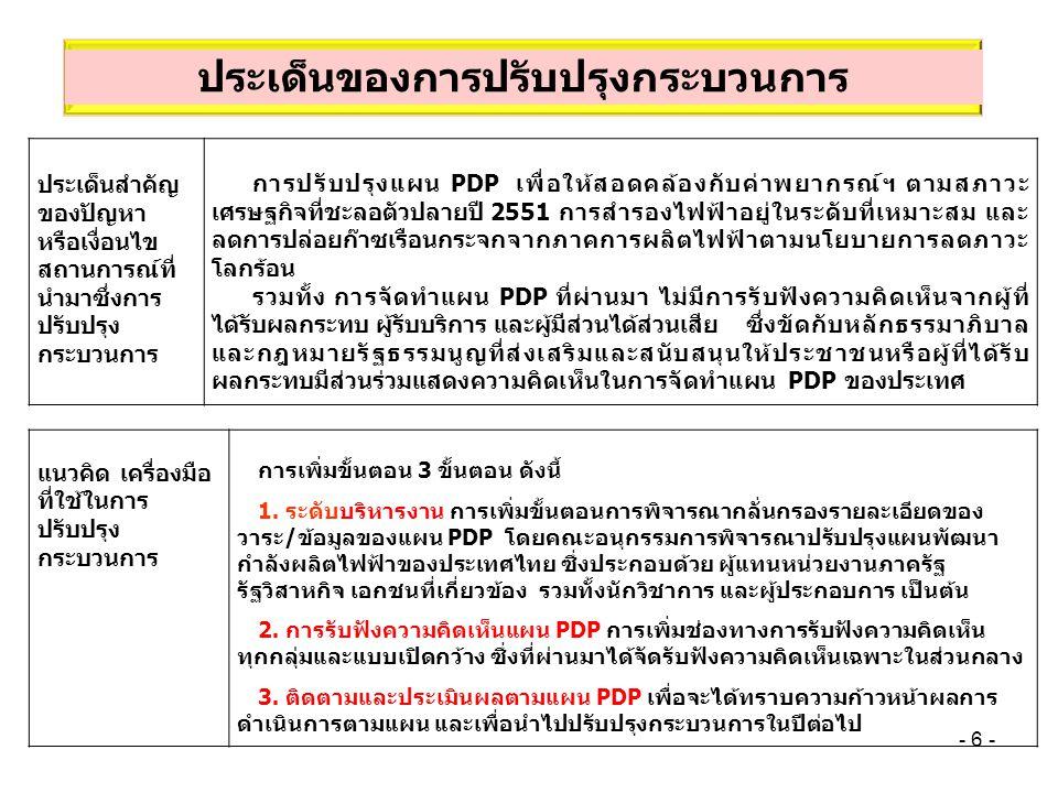 17 PDP ก่อนหลัง ผลลัพธ์ของ กระบวนการ การดำเนินงานตามแผนพัฒนากำลังการ ผลิตไฟฟ้า หรือ PDP 2007 ได้แผนพัฒนากำลังผลิตไฟฟ้าของประเทศ PDP 2010 ที่มีประสิทธิภาพ มีความสมบูรณ์ โปร่งใส จากการพิจารณา กลั่นกรองของคณะอนุกรรมการฯ และเป็นที่ยอมรับของผู้ที่ เกี่ยวข้อทุกภาคส่วน ที่ได้เข้ามามีส่วนร่วมในการแสดงความ คิดเห็น ข้อเสนอแนะ ซึ่งจะส่งผลให้การจัดหาแผน PDP มี ความสอดคล้องกับความต้องการไฟฟ้าของประเทศ ในราคาที่ เป็นธรรม สอดคล้องกับนโยบายด้านเศรษฐกิจ และเป็นไปตาม นโยบายการลดภาวะโลกร้อน ตัวชี้วัดภายใน กระบวนการ และ ค่าเป้าหมาย ร้อยละของความสำเร็จของการ ดำเนินการ/ทบทวน แผน PDP ที่ ผ่านความเห็นชอบ จาก คณะอนุกรรมการพัฒนาปรับปรุงแผน กำลังผลิตไฟฟ้าของประเทศ และ นำเสนอ กพช.