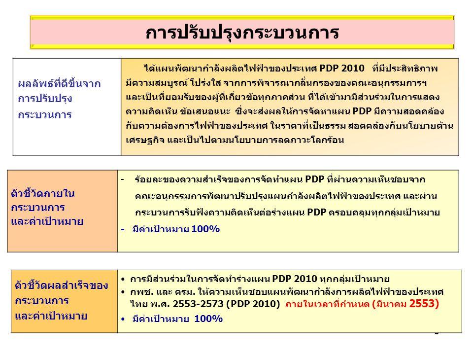 - 8 - ตัวชี้วัดผลสำเร็จของ กระบวนการ และค่าเป้าหมาย การมีส่วนร่วมในการจัดทำร่างแผน PDP 2010 ทุกกลุ่มเป้าหมาย กพช. และ ครม. ให้ความเห็นชอบแผนพัฒนากำลัง