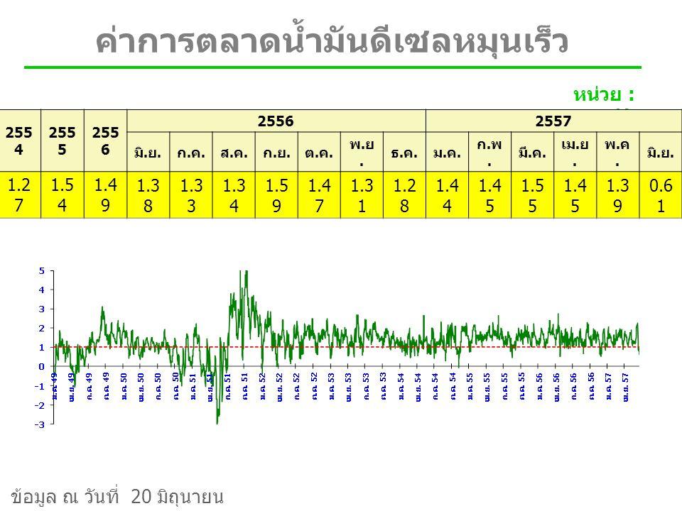 ค่าการตลาดน้ำมันเบนซิน 95 หน่วย : บาท / ลิตร 255 4 255 5 255 6 2557 มิ.
