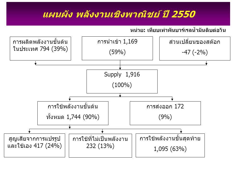 การผลิตพลังงานขั้นต้น ในประเทศ 794 (39%) การนำเข้า 1,169 (59%) ส่วนเปลี่ยนของสต๊อก -47 (-2%) Supply 1,916 (100%) การใช้พลังงานขั้นต้น ทั้งหมด 1,744 (9