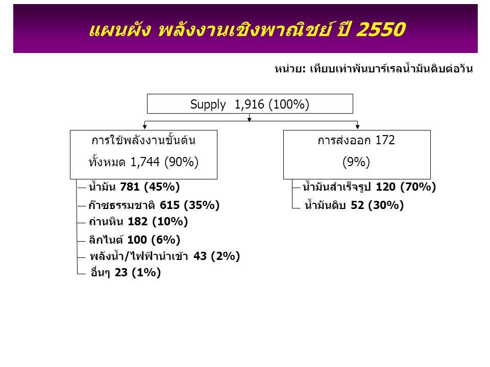 Supply 1,916 (100%) แผนผัง พลังงานเชิงพาณิชย์ ปี 2550 ก๊าซธรรมชาติ 615 (35%) ถ่านหิน 182 (10%) ลิกไนต์ 100 (6%) พลังน้ำ/ไฟฟ้านำเข้า 43 (2%) น้ำมัน 781