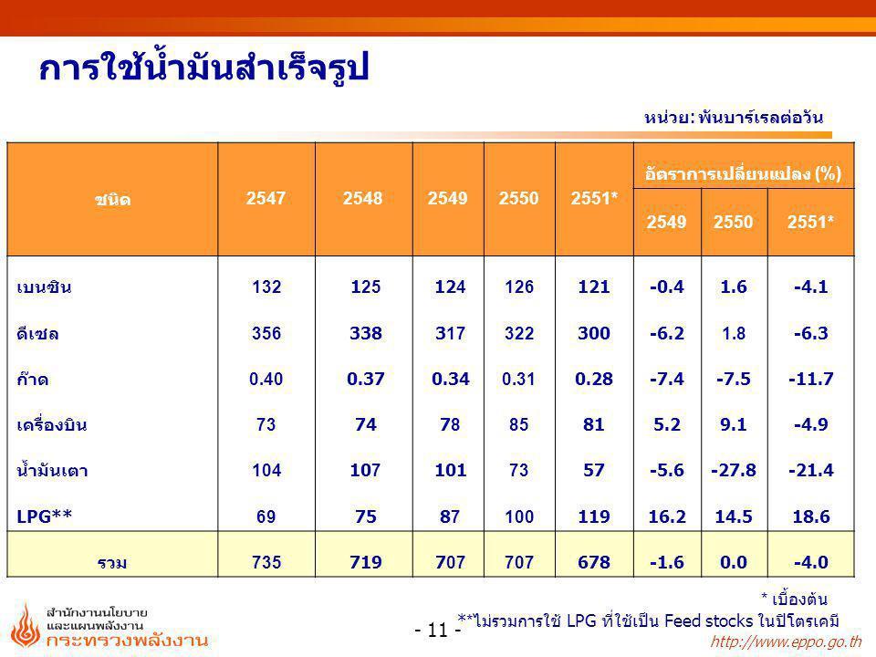 http://www.eppo.go.th - 11 - การใช้น้ำมันสำเร็จรูป หน่วย : พันบาร์เรลต่อวัน ** ไม่รวมการใช้ LPG ที่ใช้เป็น Feed stocks ในปิโตรเคมี ชนิด 2547 2548254925502551* อัตราการเปลี่ยนแปลง (%) 254925502551* เบนซิน132 125 124126121-0.41.6-4.1 ดีเซล356 338 317322300-6.21.8-6.3 ก๊าด0.40 0.37 0.340.310.28-7.4-7.5-11.7 เครื่องบิน73 74 78 7885815.29.1-4.9 น้ำมันเตา104 107 1017357-5.6-27.8-21.4 LPG**69 75 87 8710011916.214.518.6 รวม735 719 707 678-1.60.0-4.0 * เบื้องต้น