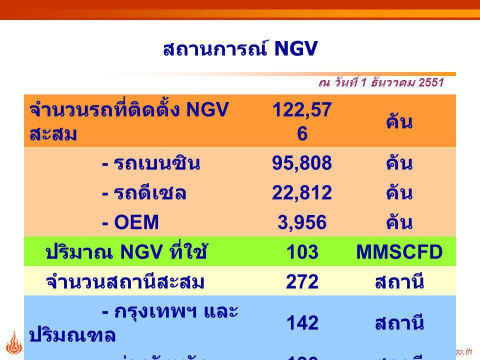 http://www.eppo.go.th - 12 - สถานการณ์ NGV จำนวนรถที่ติดตั้ง NGV สะสม 122,57 6 คัน - รถเบนซิน 95,808 คัน - รถดีเซล 22,812 คัน - OEM3,956 คัน ปริมาณ NGV ที่ใช้ 103MMSCFD จำนวนสถานีสะสม 272 สถานี - กรุงเทพฯ และ ปริมณฑล 142 สถานี - ต่างจังหวัด 130 สถานี ณ วันที่ 1 ธันวาคม 2551